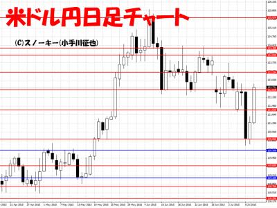 20150711米ドル円日足チャート