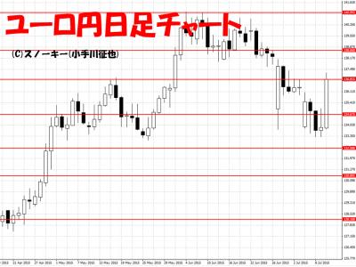20150711ユーロ円日足チャート