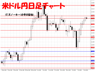 20150718米ドル円日足