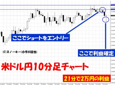 20150709米ドル円10分足チャート