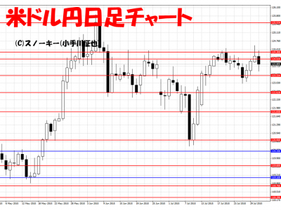 20150801米ドル円日足チャート