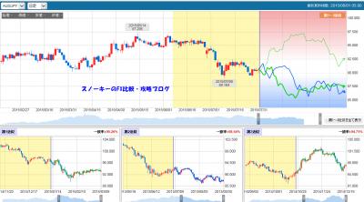 20150801さきよみLIONチャートさきよみチャート