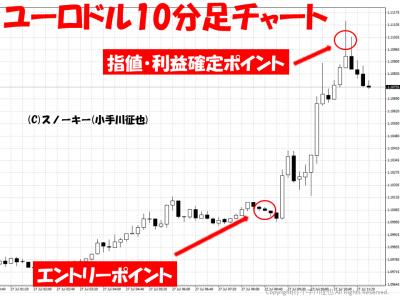 20150727ユーロドル10分足チャート