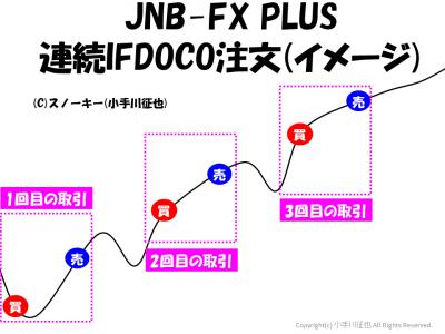 JNB-FX PLUS 連続IFDOCO注文