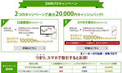 DMMFXスマートフォンキャンペーン