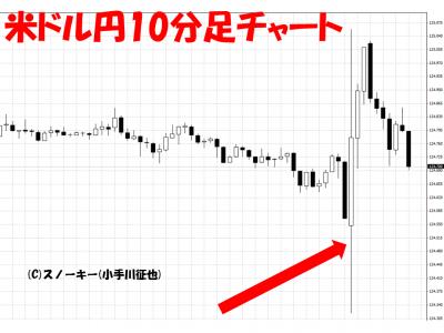 20150807米雇用統計米ドル円10分足