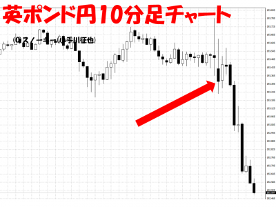 20150807米雇用統計英ポンド円10分足