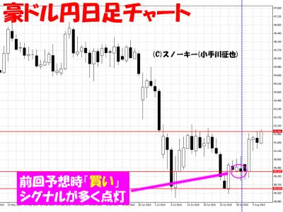 20150808豪ドル円日足