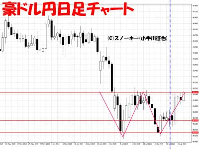 20150808豪ドル円日足2