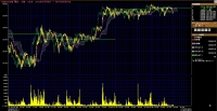 15.08.01  日経225先物 週間5分足一目均衡表