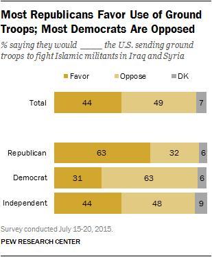 ピューリサーチ 世論調査 共和党支持者イスラム国地上軍派遣支持 CKipxtqWsAAc6CC