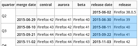Firefox_Release-Calender_2015Q3.jpg