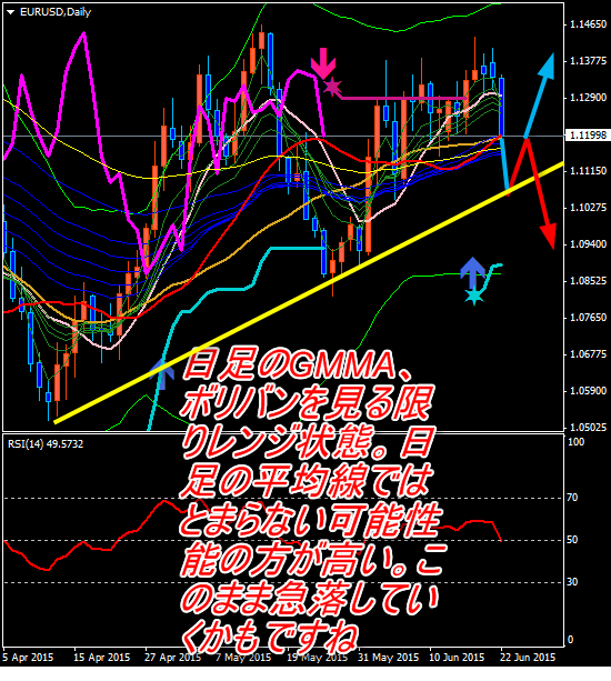 2015-6-23-1-EURUSDDaily.png