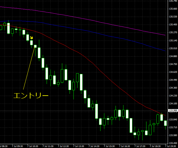 20150708eurjpy01.png
