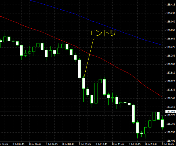 20150709gbpjpy01.png