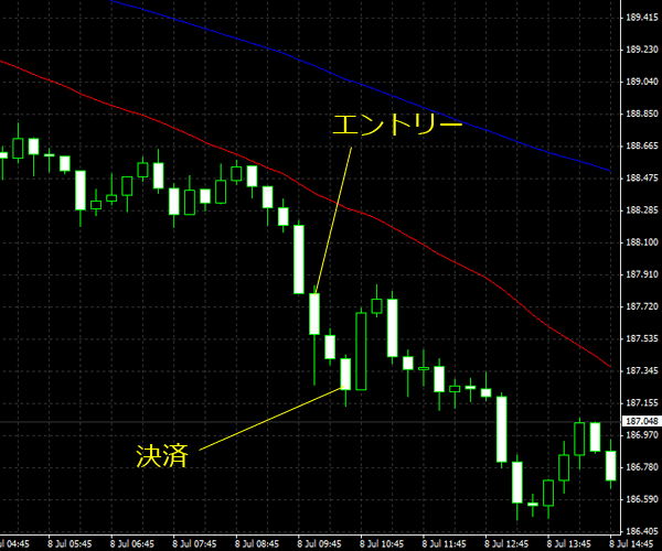 20150709gbpjpy02.png