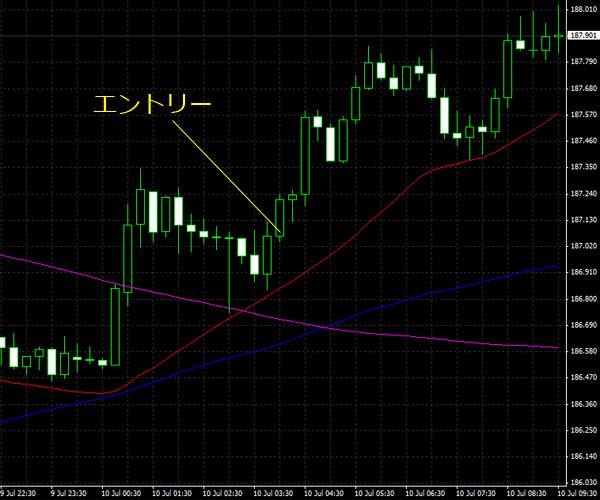 20150711gbpjpy01.png