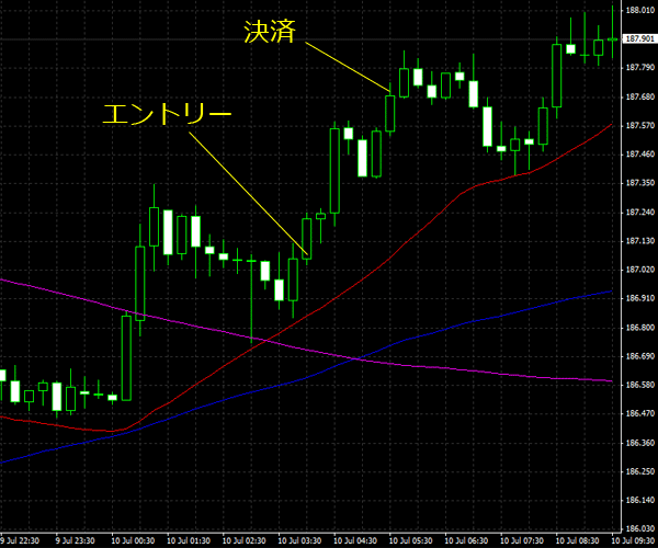 20150711gbpjpy02.png