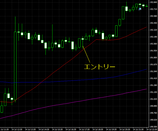 20150715gbpjpy01.png