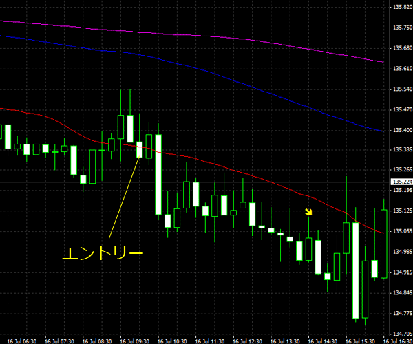 20150717eurjpy01.png