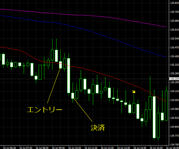 20150717eurjpy02.png