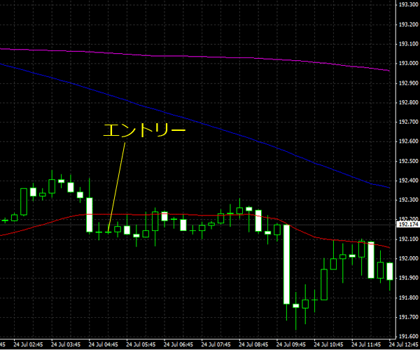 20150725gbpjpy01.png
