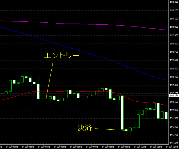 20150725gbpjpy02.png