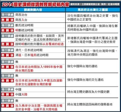 台湾歴史教科書 指導要領対照表 自由