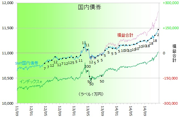国内債券141203