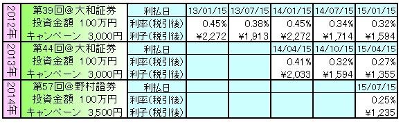 個人向国債141203
