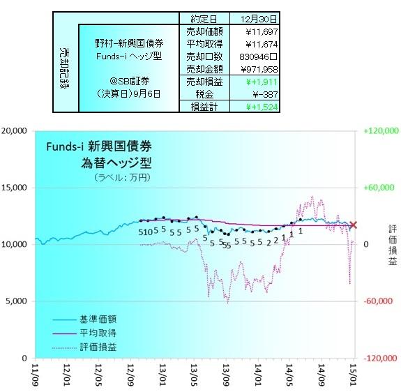 新興国債券150102