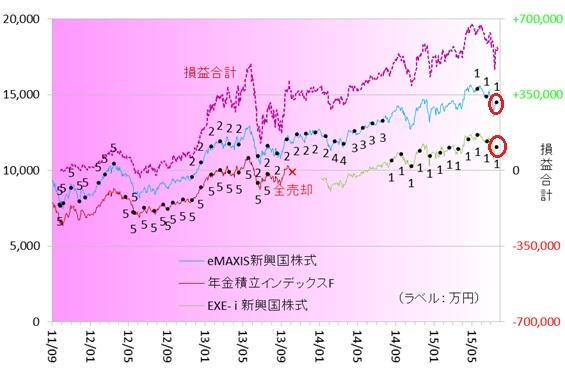 新興国株式150705