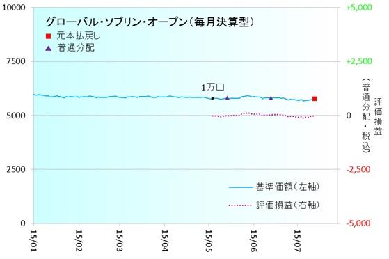 海外債券150701