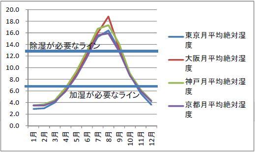絶対湿度グラフ