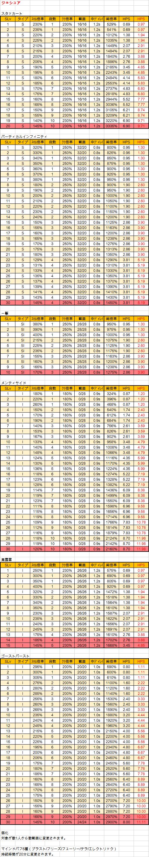 キャラクターバランシング1-2 ジョシュア