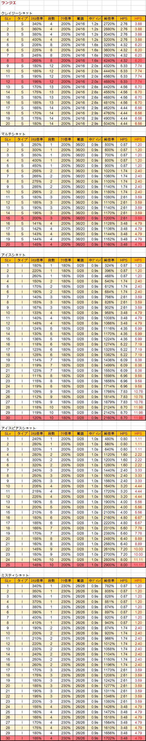 キャラクターバランシング1-3 ランジエ