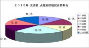 2015年交流戦点差別敗戦試合数割合
