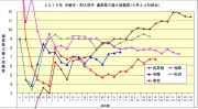 2015年中継ぎ抑え投手通産奪三振9回換算6月24日時点