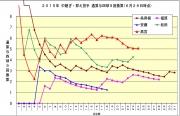 2015年中継ぎ抑え投手 通算与四球9回換算6月26日時点