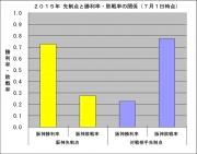 2015年先制点と勝敗率の関係7月1日時点