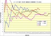 2015年中継ぎ抑え投手通産被安打9回換算推移7月5日時点
