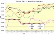 2015年6月7月個人打率推移7月9日時点
