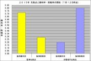 2015年先制点と勝利率敗戦率の関係7月12日時点