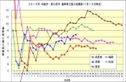 2015年中継ぎ抑え投手通算奪三振9回換算7月15日時点