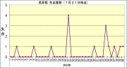 2015年呉昇桓失点推移7月21日時点