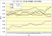 2015年7月8月個人打率推移8月9日時点