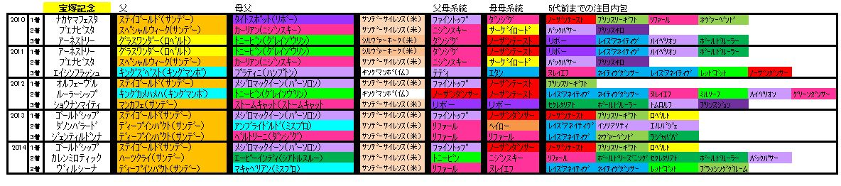 宝塚記念血統
