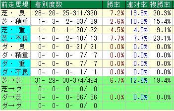 中京芝1200m前走芝ダ