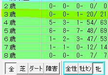 中京芝1200m3歳牝馬