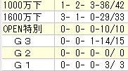 中京芝1200m1~2枠